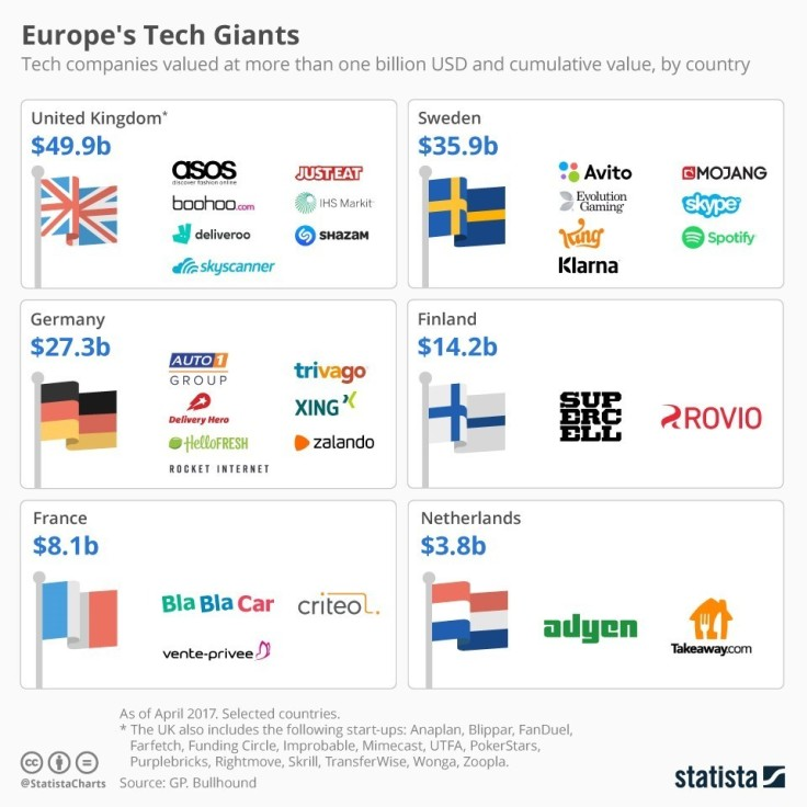 Europe's Tech Giants